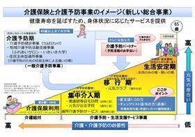 介護保険と介護予防事業のイメージ図