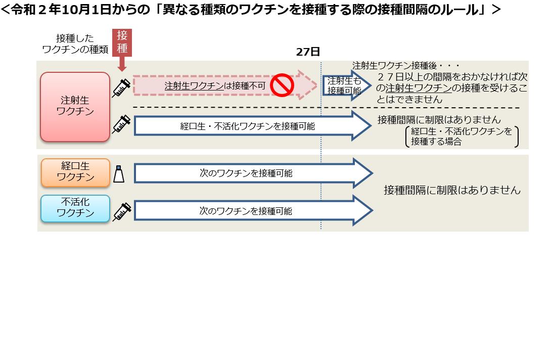 接種間隔のみ10.1から接種間隔変更