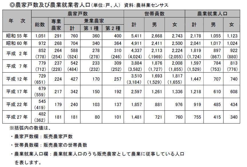 農家戸数及び農業就業者人口